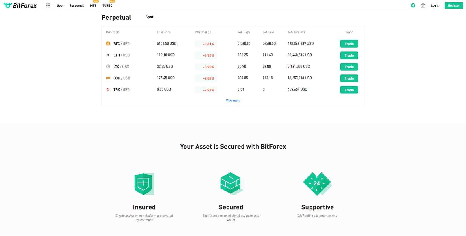 Обзор и отзывы трейдеров о площадке для торговли криптовалютой BitForex